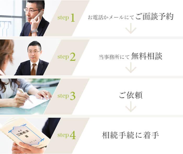 札幌で相続登記・相続手続を司法書士平成事務所へご依頼・ご相談頂く際の流れ